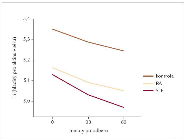Trend poklesu sérových hladin prolaktinu v závislosti na 3 po sobě jdoucích odběrech u nemocných SLE, RA a zdravých kontrol (hladiny prolaktinu v séru vyjádřeny přirozeným logaritmem).