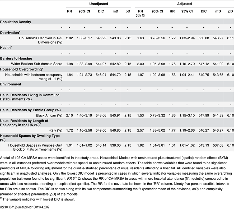 Ecological regression models for CA-MRSA in 513 LSOAs.