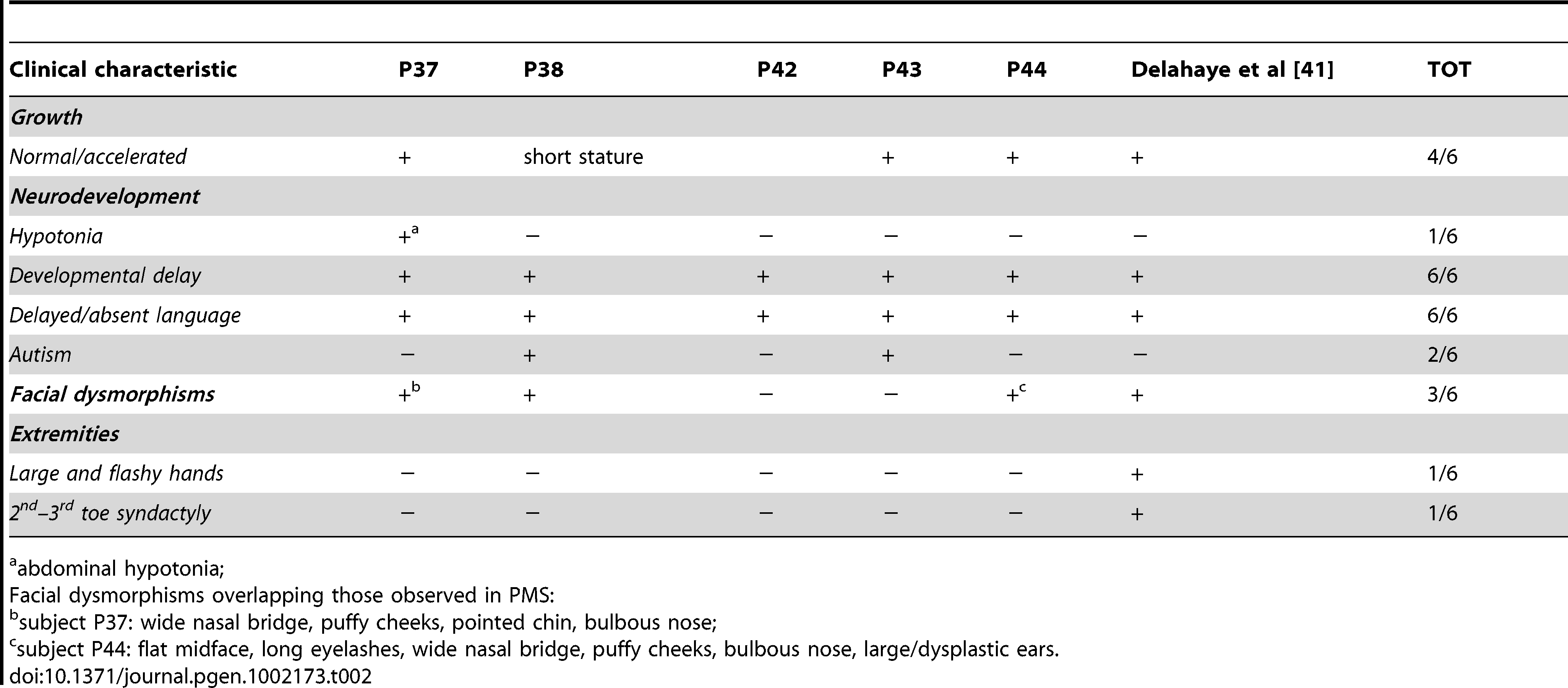 Clinical characteristic of PMS in subjects with interstitial 22q13 microdeletions.
