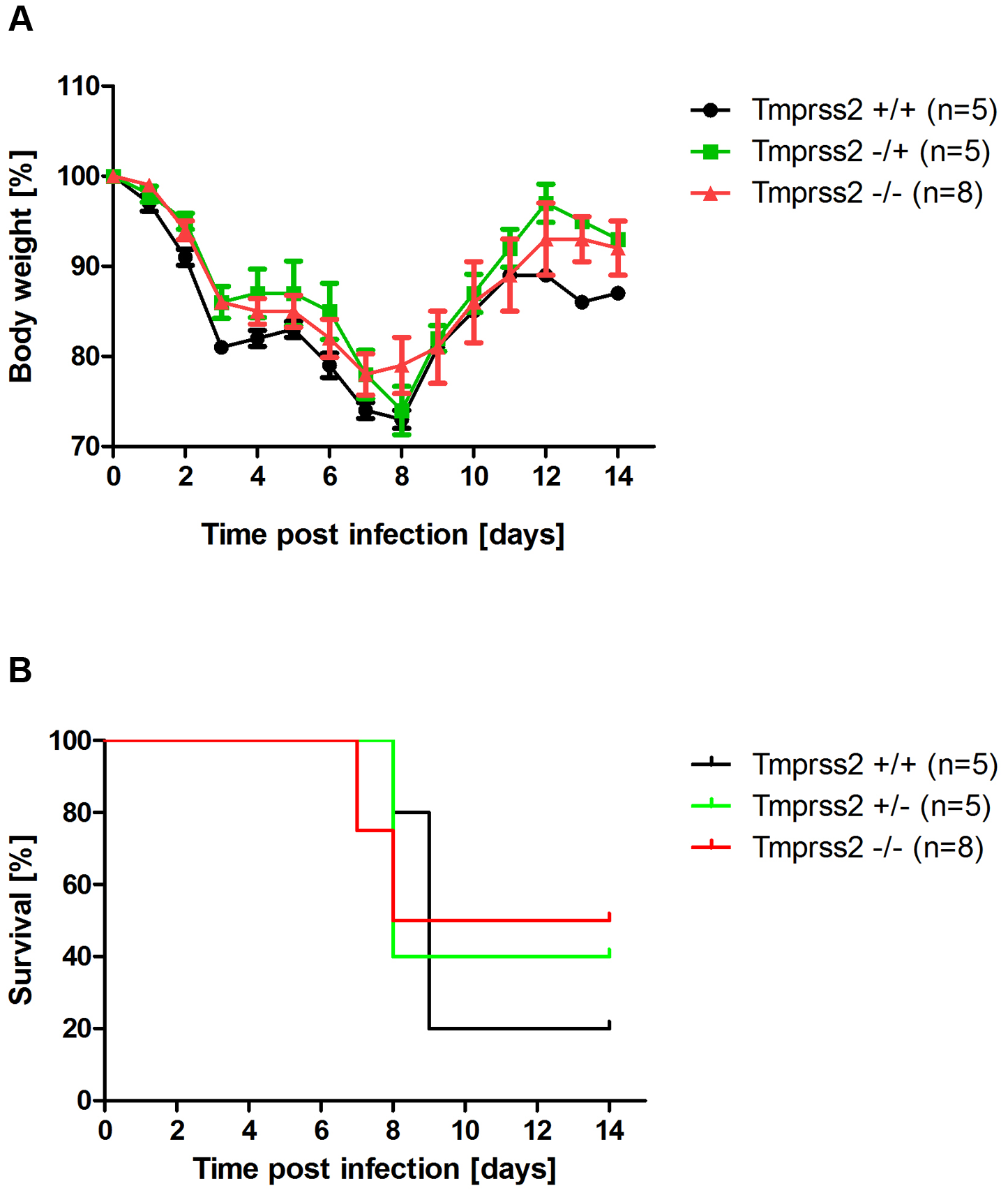 Murine Tmprss2 is not required for spread of H7N7 influenza A virus.