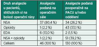 Analgezie u pacientů, kteří v dotazníku zaznamenali bolest operační krajiny (2014)