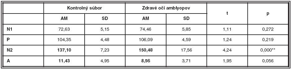 Porovnanie latencií a amplitúdy NPN komplexu kontrolného súboru a vedúcich očí amblyopických pacientov v druhom meraní