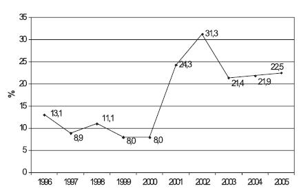 Relativní četnosti počtu chodců sražených na přechodu pro chodce v jednotlivých letech