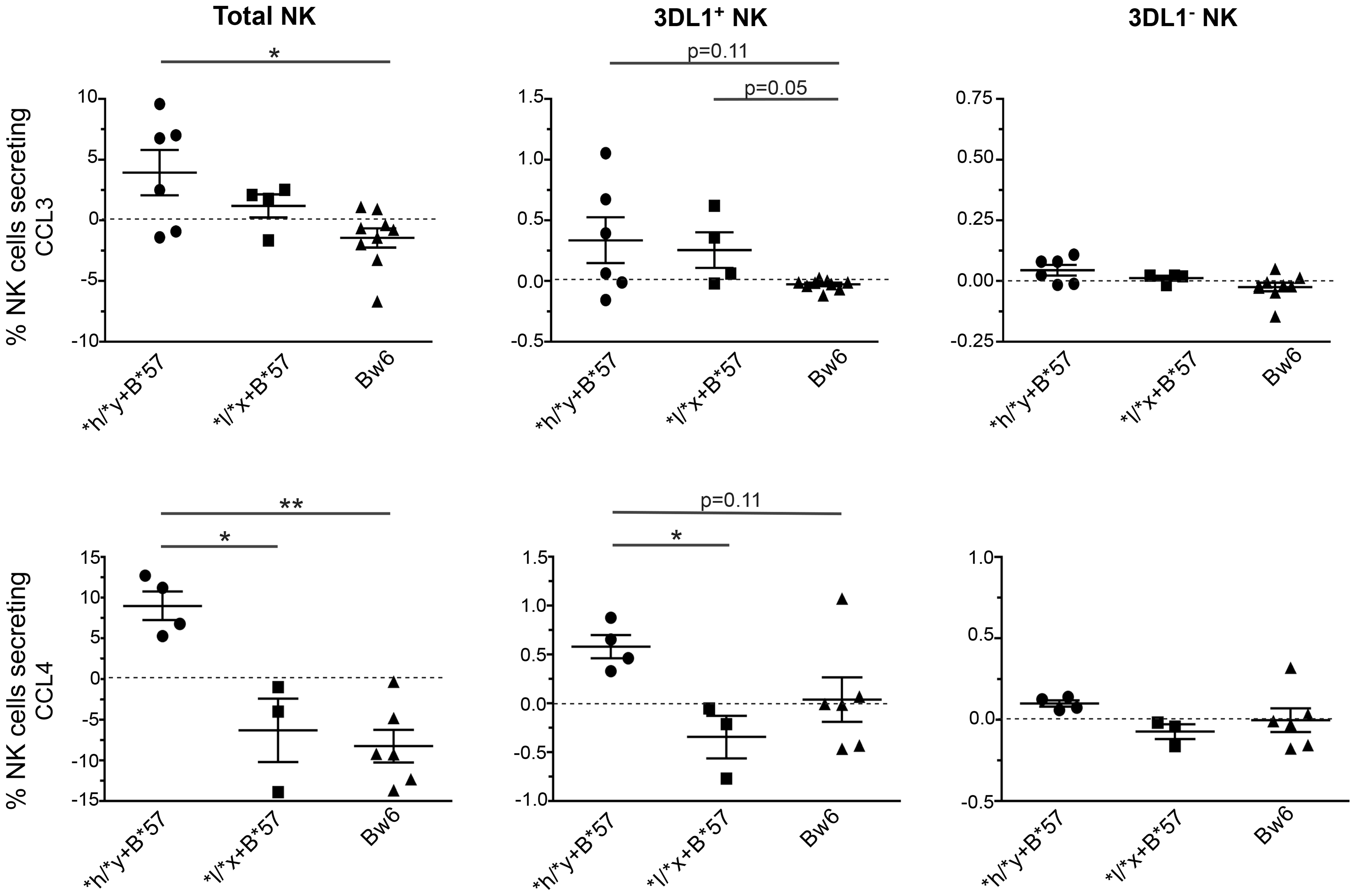 Percent of CCL3+ and CCL4+ NK cells and NK cell subsets following stimulation with autologous HIV infected CD4 (iCD4) cells.