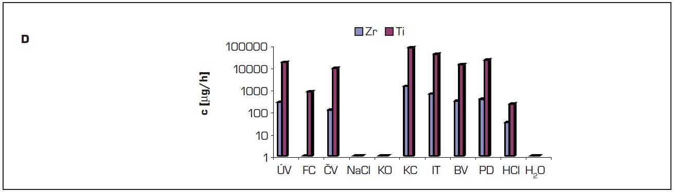 A-D In-Ceram Spinell – prvky uvolněné z testovaného materiálu v imerzním testu ve vybraných nápojích a roztocích