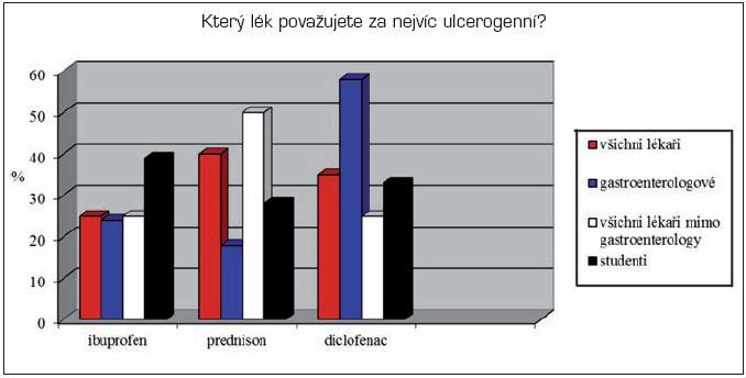 Názory lékařů na hodnotu ulcerogenity podaných léků