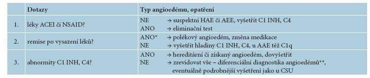 Rozlišovací dotazy u recidivujícího angioedému bez pomfů [1]