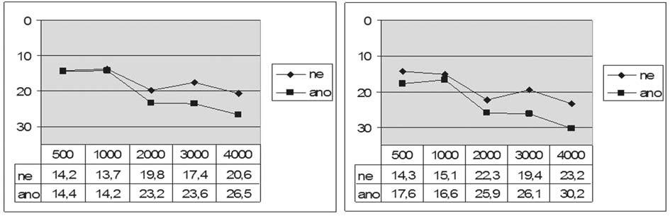 Graf 5b. Kostní vedení před a po operaci podle meatoplastiky.