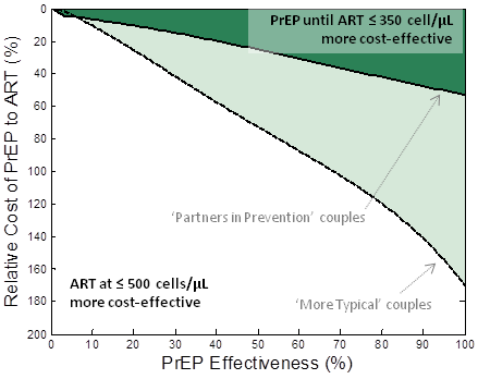 """Comparison of PrEP versus earlier ART initiation for keeping couples """"alive and HIV free at 50."""""""
