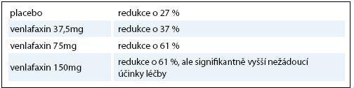 Srovnání efektivity a dávky venlafaxinu.