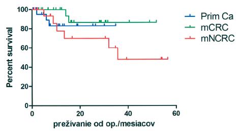 Prežívanie pacientov podľa dignity ochorenia. Najlepšie dlhodobé výsledky boli dosiahnuté u mCRC, naopak najhoršie prežívanie bolo dosiahnuté u pacientov s metastázami iných nádorov ako kolorektálneho karcinómu (mNCRC), hlavne zhubnými nádormi žlčníka a žlčových ciest Graph 2. Patient survival, based on the disease severity. The best long-term outcomes were achieved in mCRC, while the worst survival rates were recorded in patients with metastases of other malignancies, such as of colorectal carcinoma (mNCRC), and, in particular, with gall bladder and bile ducts malignancies