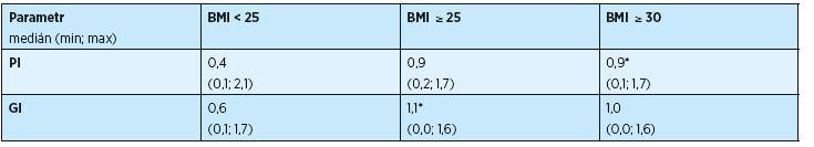 Tab. 3a Vliv nadváhy a obezity na stav parodontu u žen z kontrolní skupiny (n=45)