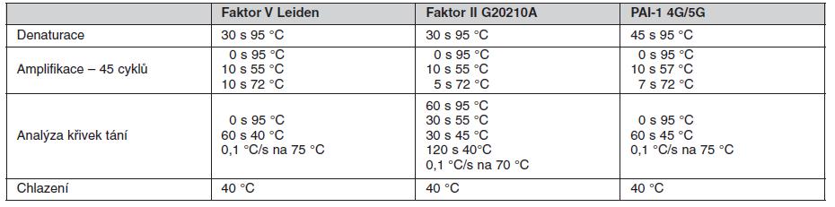Parametry PCR reakce
