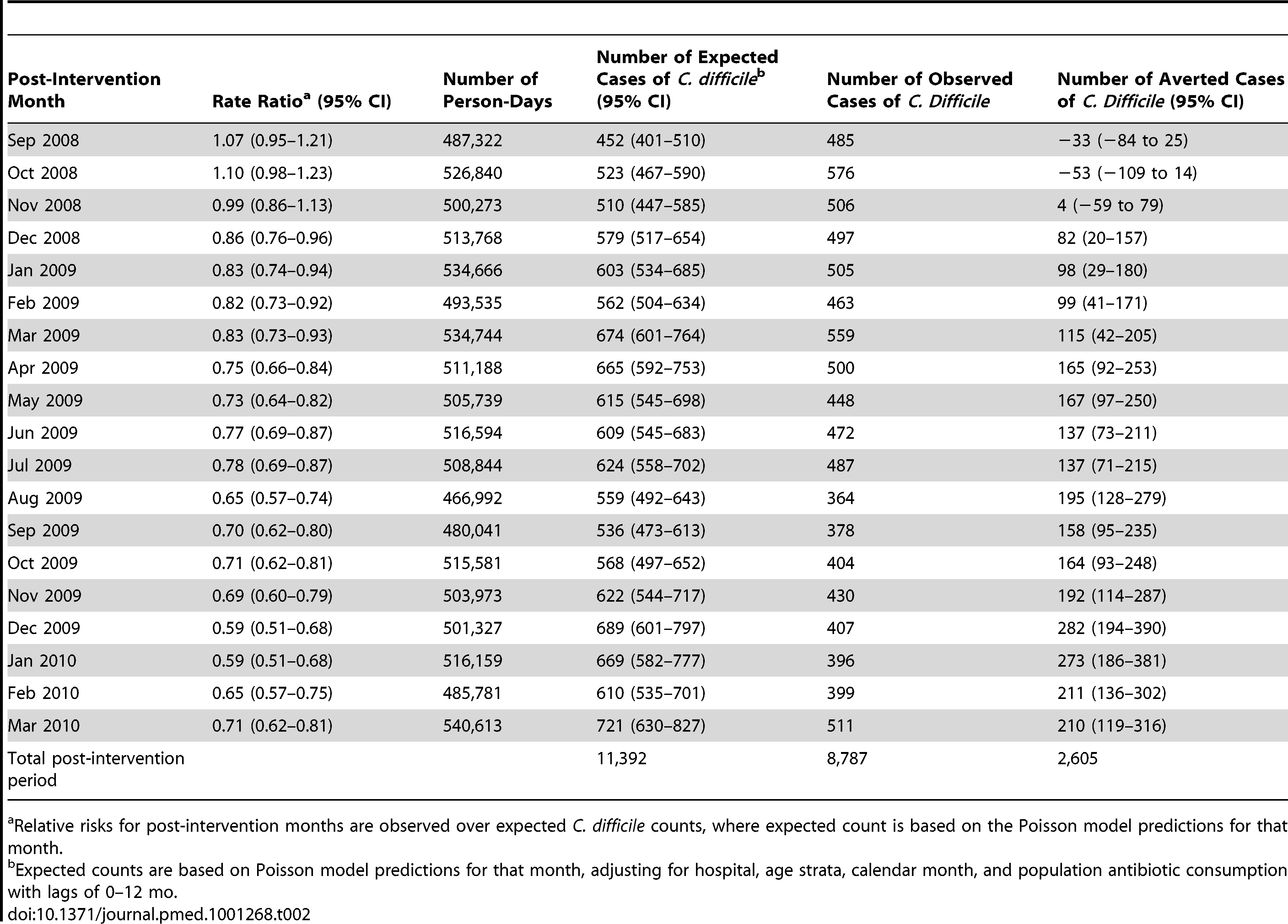 Cases of <i>C. difficile</i> averted by public reporting based on differences in observed and expected monthly case counts.
