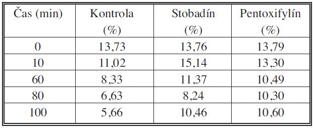 Priemerné hodnoty aktivity AF v sledovaných časových intervaloch Tab. 1. The mean values of AF activity during the studied time intervals