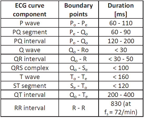 Durations of ECG waves.