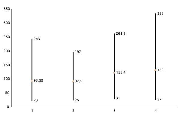 Amplitúdy vĺn vľavo. 1. Rozsah amplitúd vlny p13 pri 1CH meraní; 2. Rozsah amplitúd vlny p13 pri 2CH meraní; 3. Rozsah amplitúd vlny n23 pri 1CH meraní; 4. Rozsah amplitúd vlny n23 pri 2CH meraní.