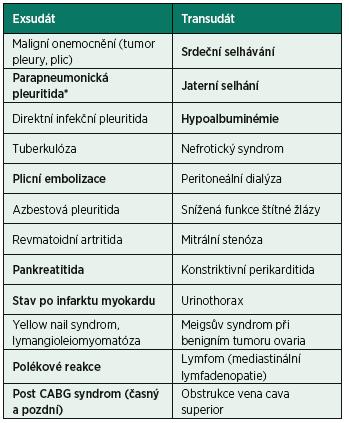 Seznam nejčastějších etiologií exsudátu a transudátu*
