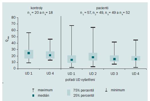 Vývoj Q<sub>max</sub> (ml/s) v kontrolní skupině a ve skupině pacientů s RS v 0., 4., 8. a 12. měsíci, tj. UD 1, 2, 3, 4 (n<sub>1</sub>–n<sub>4</sub> = počet subjektů, kteří absolvovali vyšetření v rámci UD 1–4).