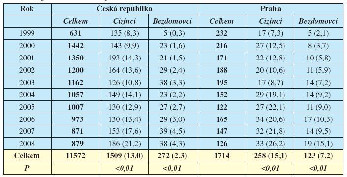 Celkové počty notifikovaných onemocnění TB a počty cizinců a bezdomovců hlášených s touto diagnózou v České republice a v Praze v letech 1999–2008
