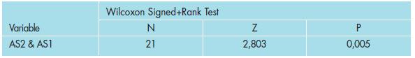 Výsledky testování vlivu léčby na absolutní skotom (AS).