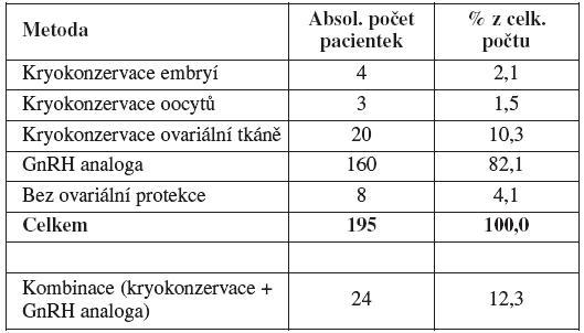 Počet a procentuální zastoupení jednotlivých metod ovariální ochrany (Gynekologicko-porodnická klinika LF MU a FN Brno, 2004 – 2010)