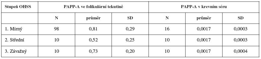Závislost hladin PAPP-A na stupni závažnosti OHSS