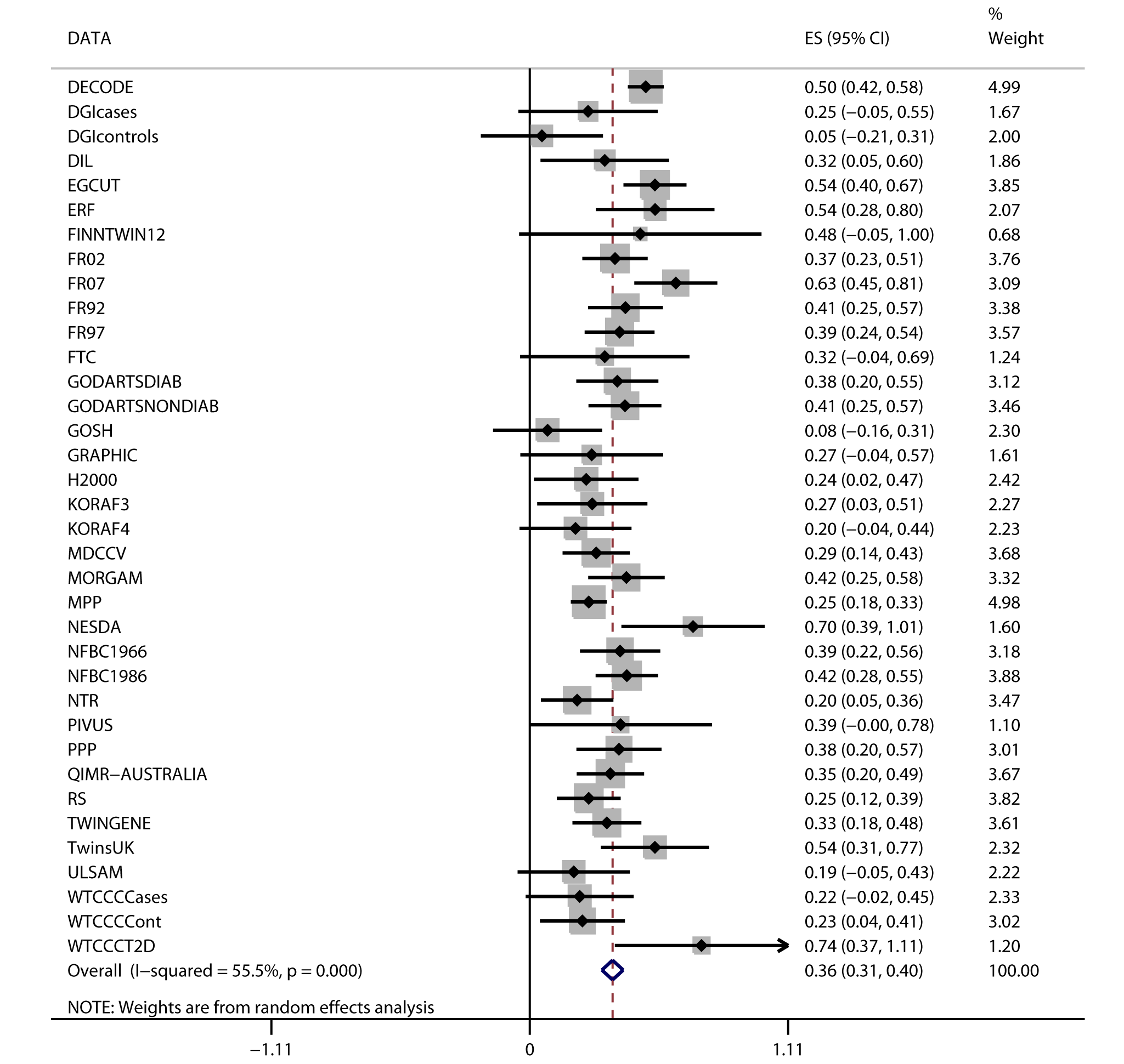 Association between <i>FTO</i> variant rs9939609 and BMI in 198,502 individuals.