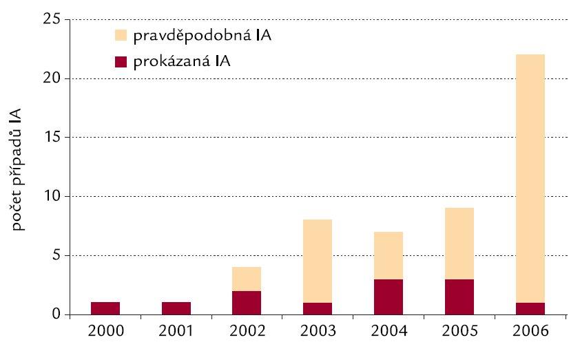 Počet případů pravděpodobné/prokázané invazivní aspergilózy (IA) na Interní hematoonkoloigcké klinice FN Brno-Bohunice v letech 2000–2006.