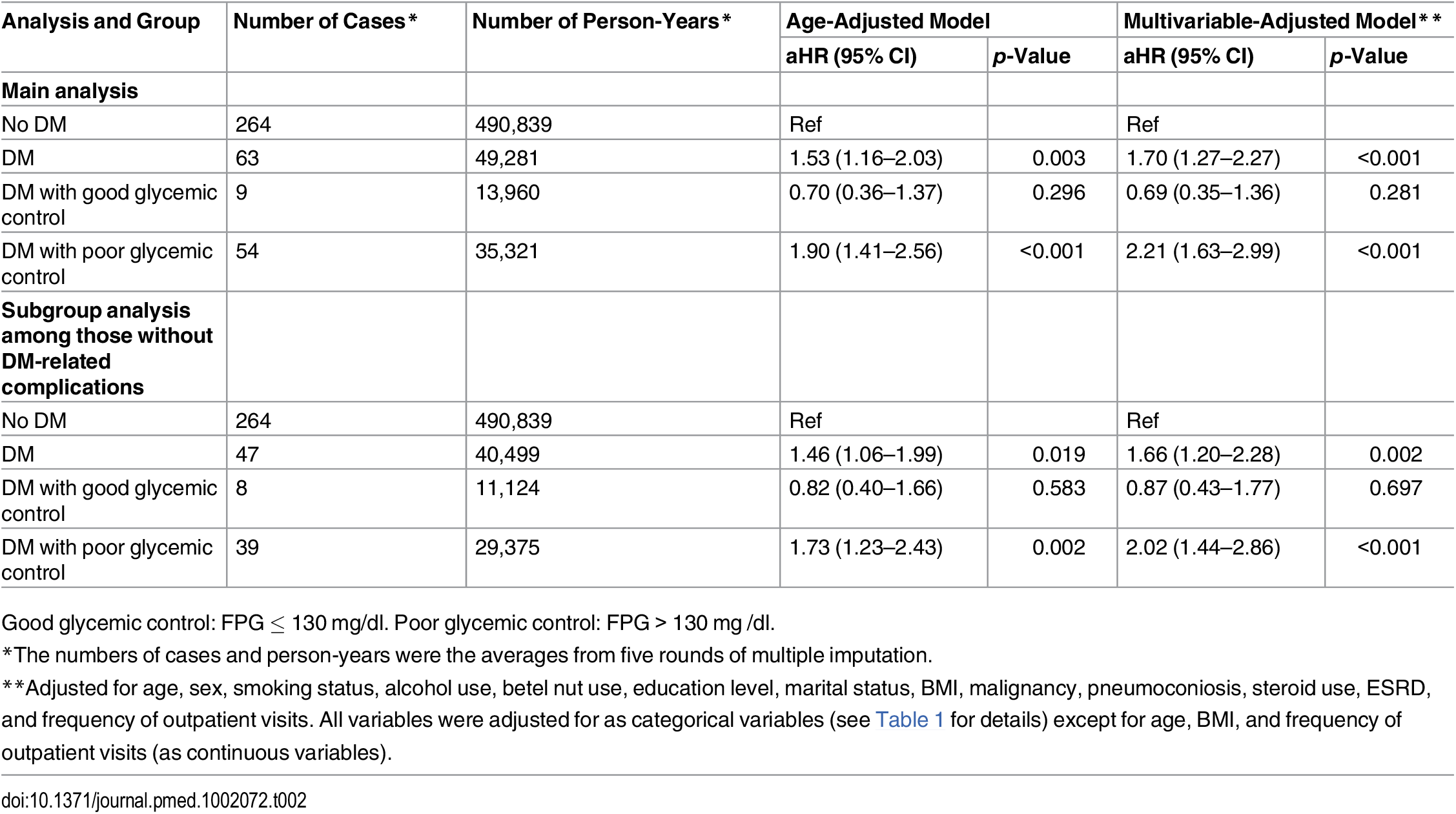 Results from the Cox proportional hazards regression model for the association between diabetes status, glycemic control, and risk of active tuberculosis (<i>n</i> = 123,546).