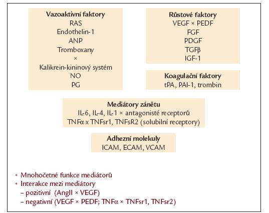Schéma 2. Mediátory (cytokiny).