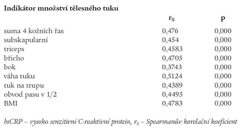 Korelační analýza vztahu hsCRP a tělesného tuku (dospělí n = 513).