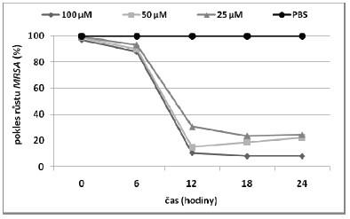 Závislost poklesu růstu MRSA na čase pro ZnTPPS<sub>4</sub> s CD v poměru 1:4.