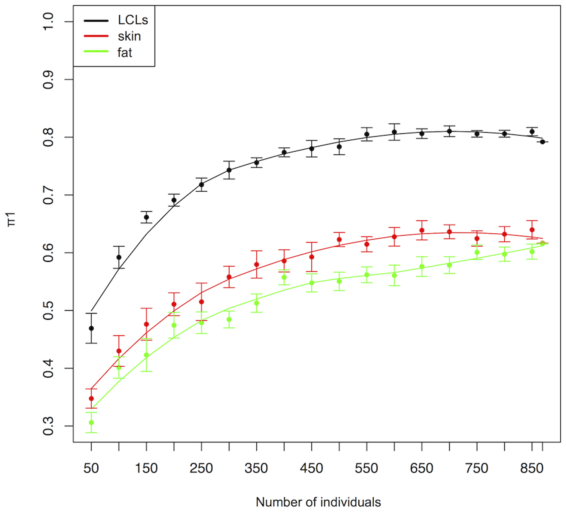 Tissue sharing (π1) of cis-eQTLs between ALSPAC LCLs and cis-eQTLs detected by the MUTHER cohort in LCLs (black), skin (red) and adipose tissues (green) tissues in function of the ALSPAC sample size.