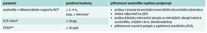 Základní možnosti průkazu přítomnosti eozinofilního typu zánětu u astmatu.