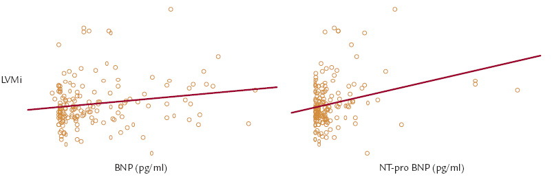 Korelace LVMi (g/m<sup>2,7</sup>) a BNP (pg/ml) a NT-proBNP (pg/ml).