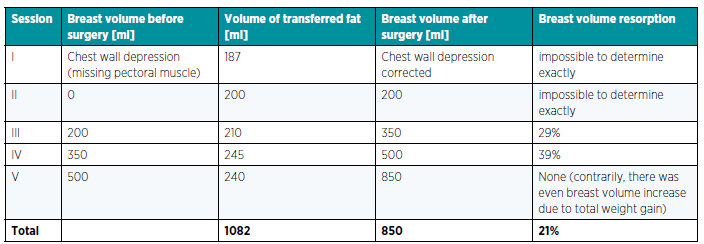Table 1. Breast volume measurement by dipping the breast in a container filled with water. The overall fat resorption was 21%