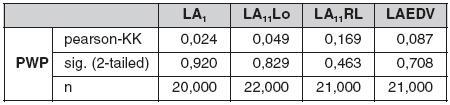 Korelační koeficienty tlaku v zaklínění a vybraných morfologických ukazatelů levé síně