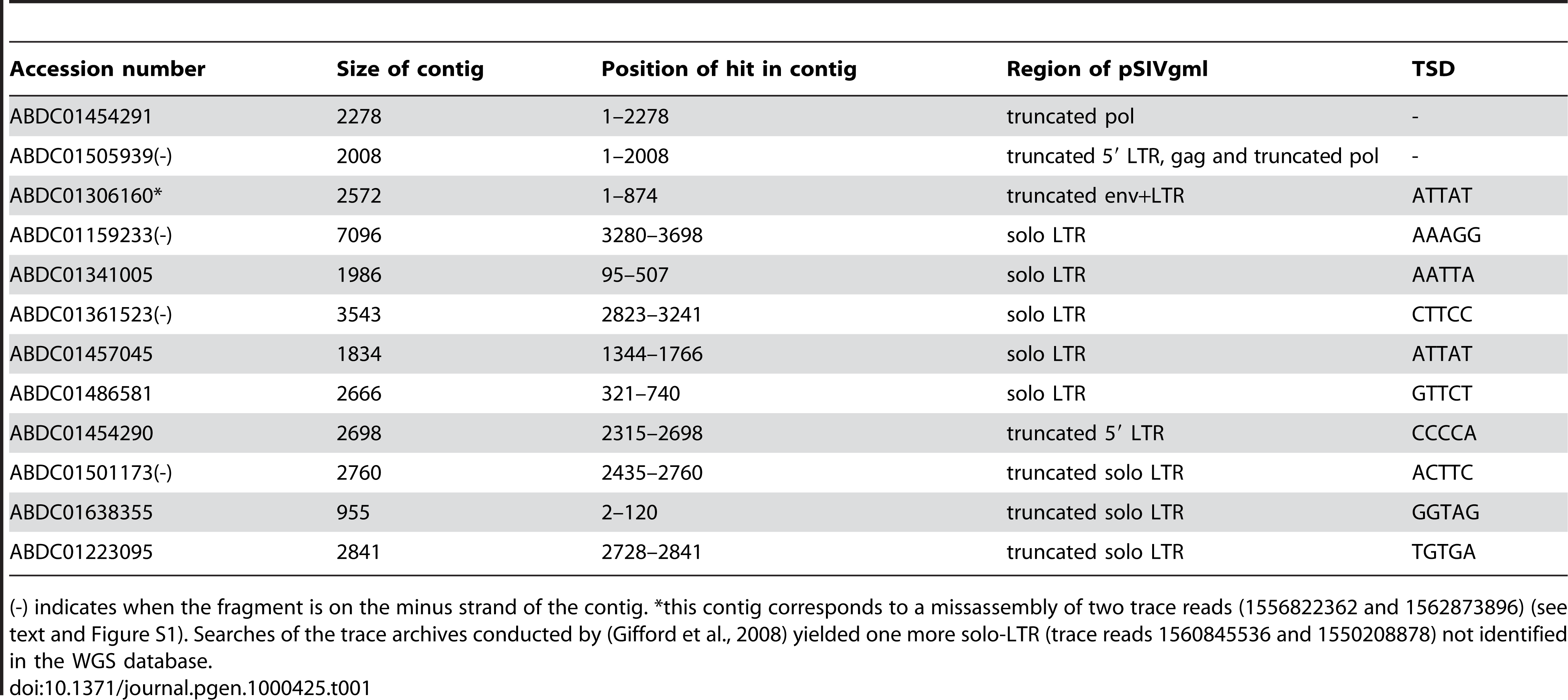 Summary of all the fragments of pSIVgml found in the whole genome shotgun sequence database of the gray mouse lemur, <i>Microcebus murinus</i> (1.93× coverage).