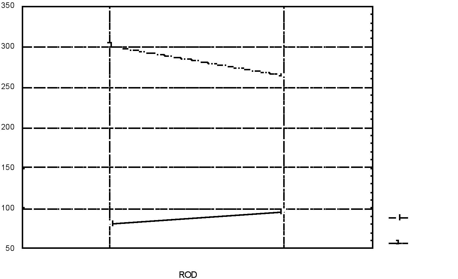 Graf znázorňujúci nezávislé premenné.  Vysvetlívky: ROD – ženy/ muži, SKUPINA – kontrolná / klinická v sledovanom parametri VCE.