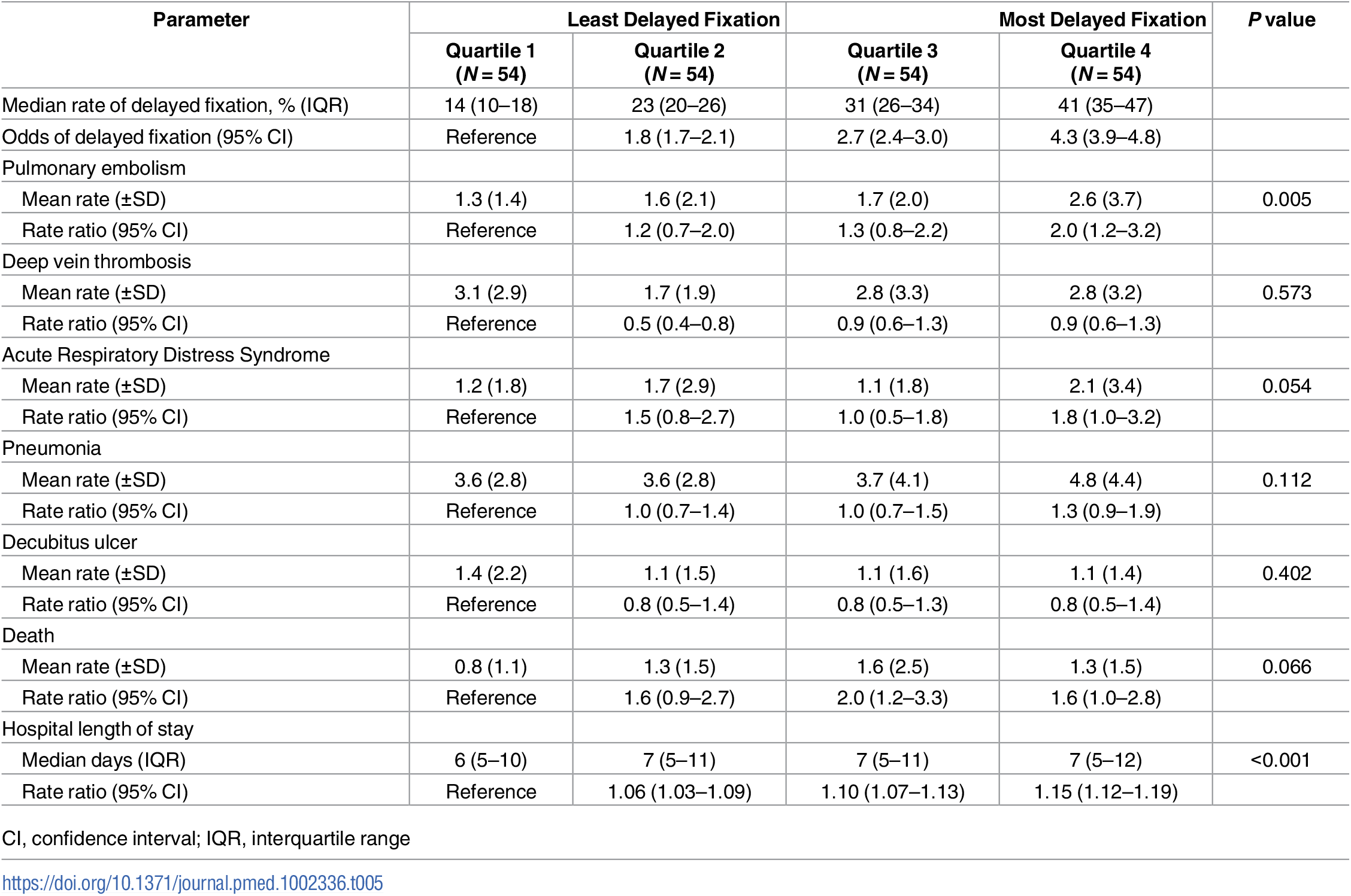 Outcomes by hospital quartile for delayed fixation.