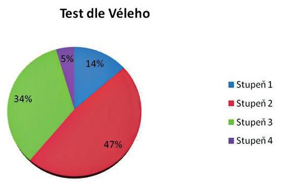 Celkové výsledky ve výzkumném souboru v testu dle Véleho (n = 854, v %).