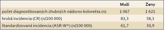 Incidencia zhubných nádorov kolorekta u mužov a žien v Slovenskej republike, rok 2008. Tab. 1. Incidence of colorectal cancer in men and women in the Slovak Republic, 2008.