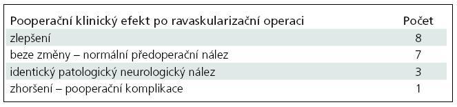 Souhrnná tabulka pooperačních klinických efektů u symtomatických pacientů po revaskularizační operaci.