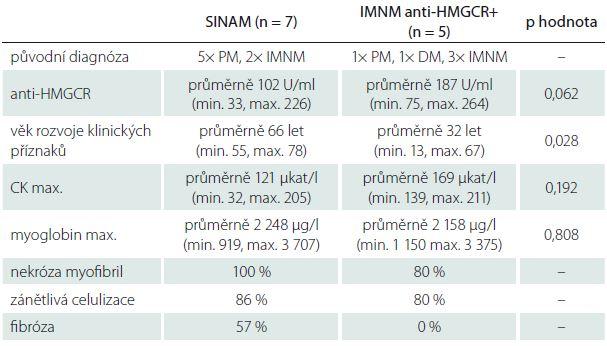 Porovnání vybraných výsledků pacientů SINAM a anti-HMGCR+.