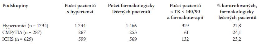 Úspěšnost léčby hypertenze (TK < 140/90 mm Hg) u pacientů léčených farmakologicky.