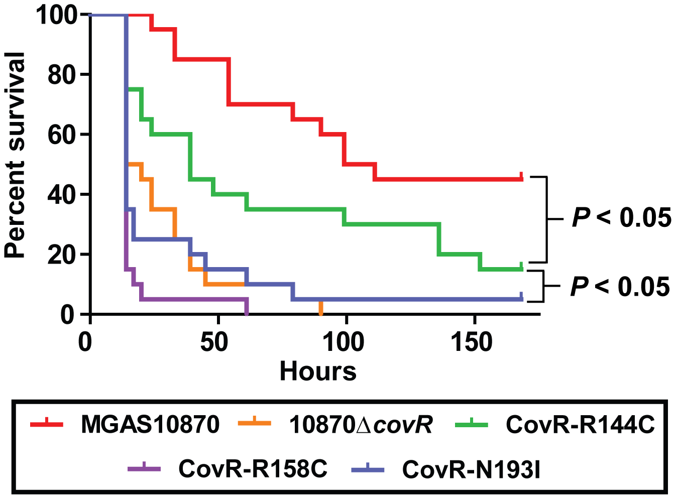 CovR single amino acid replacements result in differential virulence in mice.