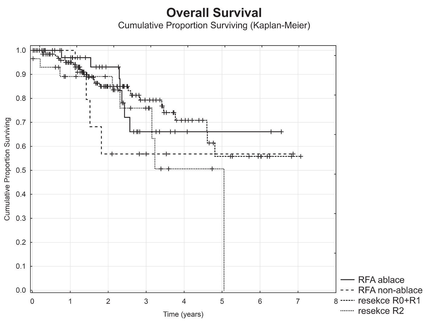 Celkové přežití dle typu výkonu a radikality