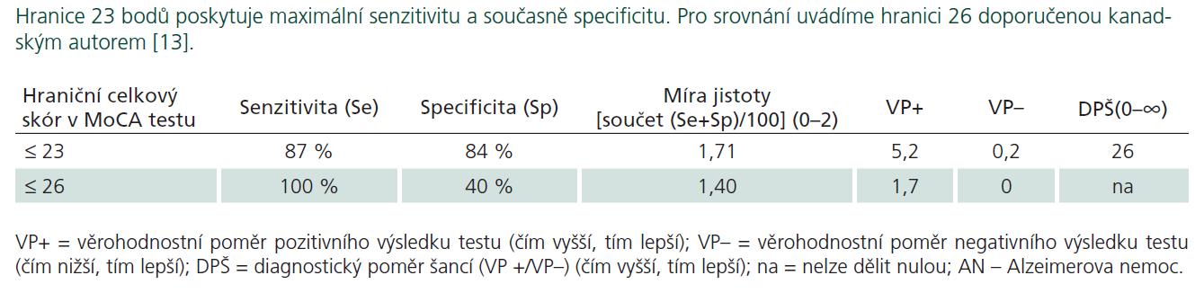 Hraniční skór a odpovídající diagnostické charakteristiky Montrealského kognitivního testu mezi pacienty s AN (n = 30) a kontrolními seniory (n = 30).