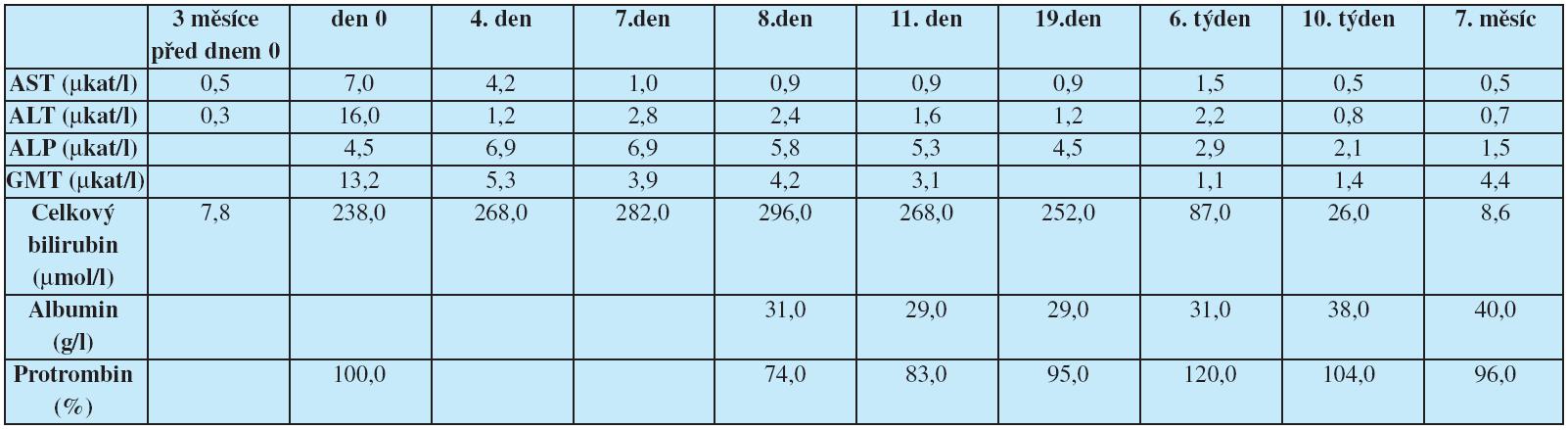 Vývoj aktivity jaterních enzymů a jaterních funkcí v průběhu sledování; den 0 – poprvé vyšetřen po rozvoji ikteru